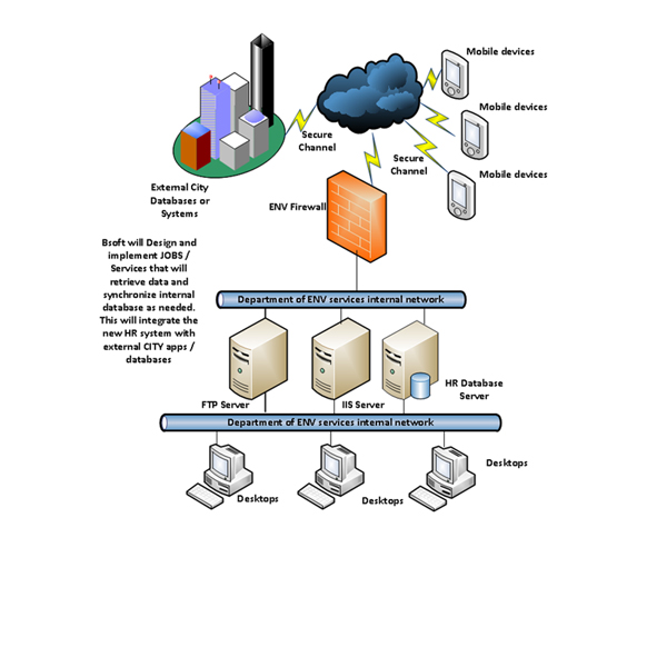 Bsoft Llc Human Resource Application
